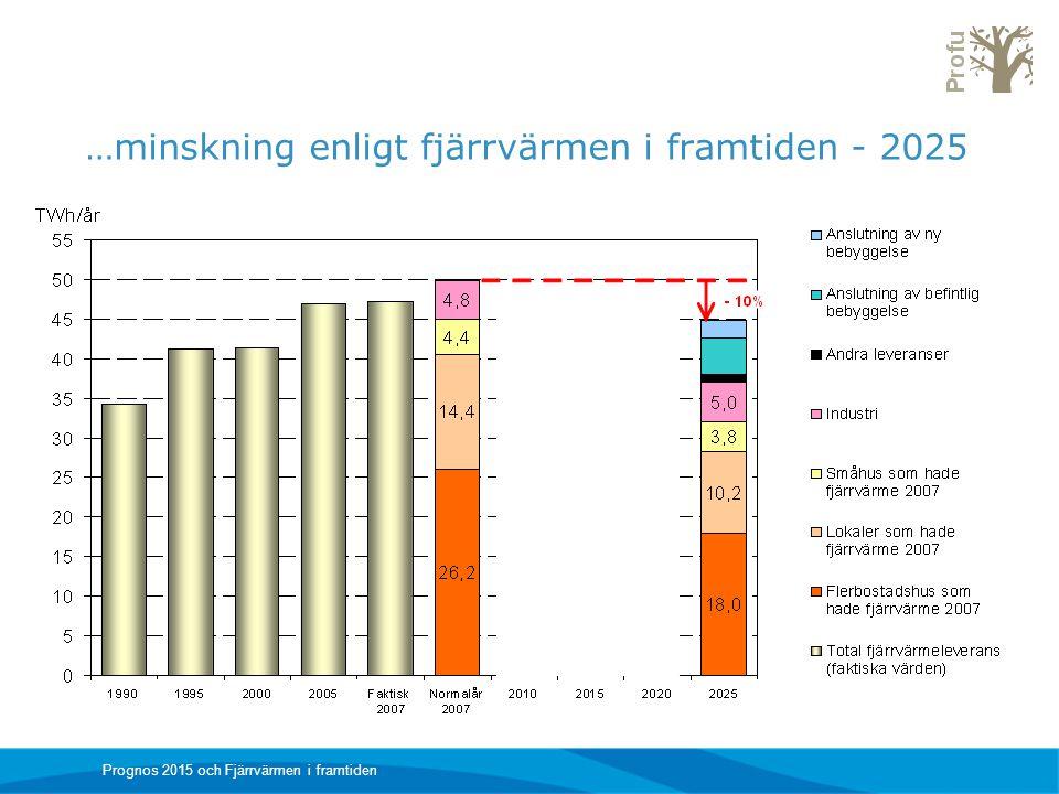 …minskning enligt fjärrvärmen i framtiden - 2025 Prognos 2015 och Fjärrvärmen i framtiden