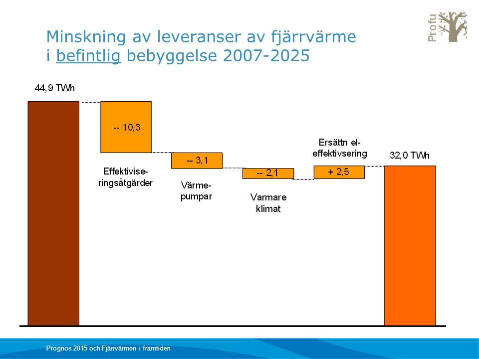 Minskning av leveranser av fjärrvärme i befintlig bebyggelse 2007-2025 Prognos 2015 och Fjärrvärmen i framtiden