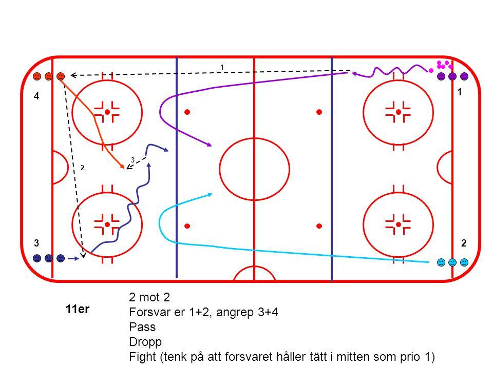 3 1 4 2 1 2 3 2 mot 2 Forsvar er 1+2, angrep 3+4 Pass Dropp Fight (tenk på att forsvaret håller tätt i mitten som prio 1) 11er