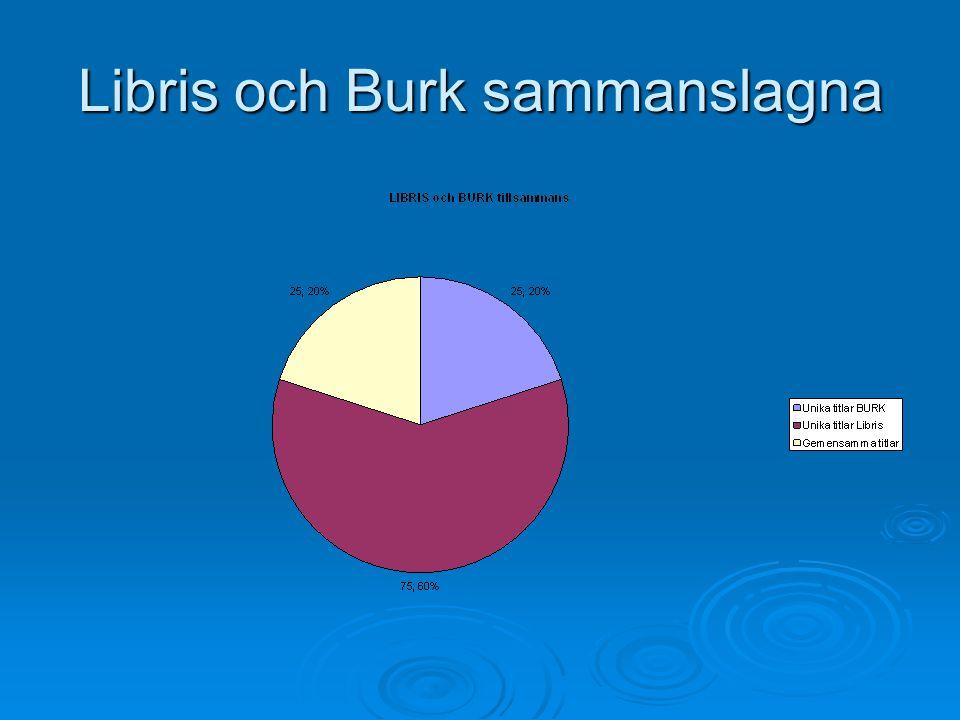 Libris och Burk sammanslagna