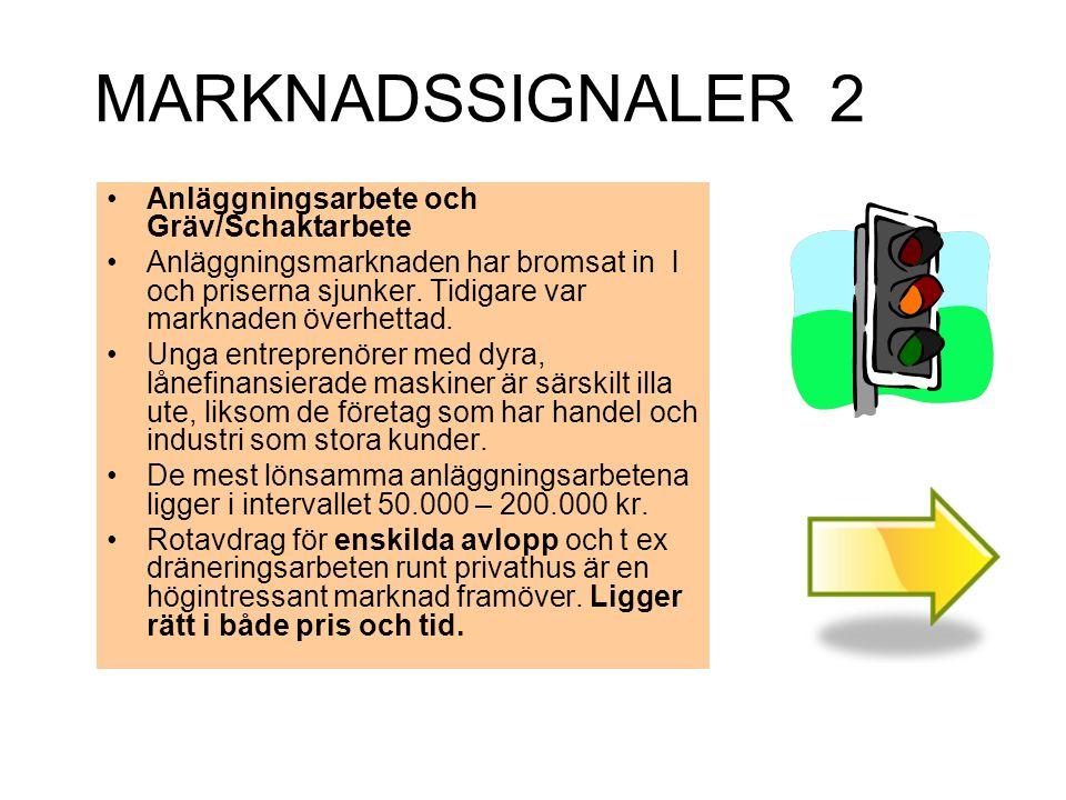 MARKNADSSIGNALER 2 Anläggningsarbete och Gräv/Schaktarbete Anläggningsmarknaden har bromsat in l och priserna sjunker. Tidigare var marknaden överhett