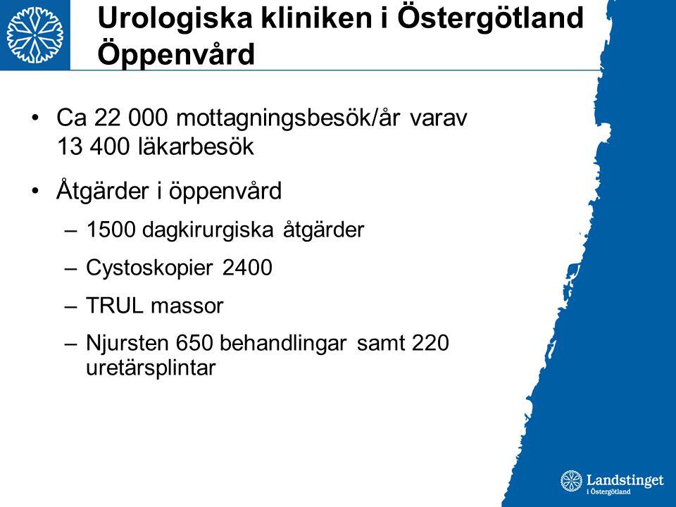 Urologiska kliniken i Östergötland Öppenvård Ca 22 000 mottagningsbesök/år varav 13 400 läkarbesök Åtgärder i öppenvård –1500 dagkirurgiska åtgärder –