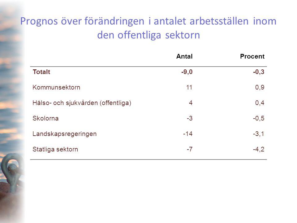 Prognos över förändringen i antalet arbetsställen inom den offentliga sektorn AntalProcent Totalt-9,0-0,3 Kommunsektorn110,9 Hälso- och sjukvården (of