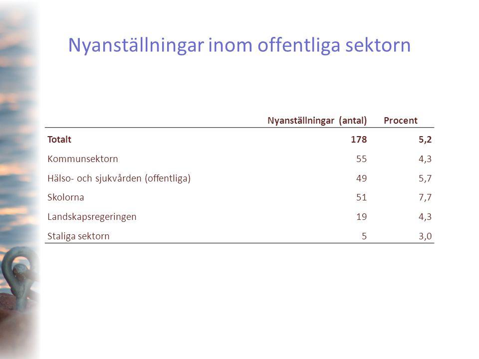 Nyanställningar inom offentliga sektorn Nyanställningar (antal)Procent Totalt1785,2 Kommunsektorn554,3 Hälso- och sjukvården (offentliga)495,7 Skolorn