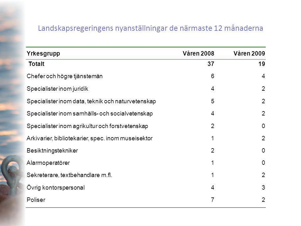 Landskapsregeringens nyanställningar de närmaste 12 månaderna YrkesgruppVåren 2008Våren 2009 Totalt3719 Chefer och högre tjänstemän64 Specialister ino