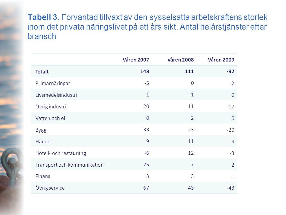 Tabell 3. Förväntad tillväxt av den sysselsatta arbetskraftens storlek inom det privata näringslivet på ett års sikt. Antal helårstjänster efter brans