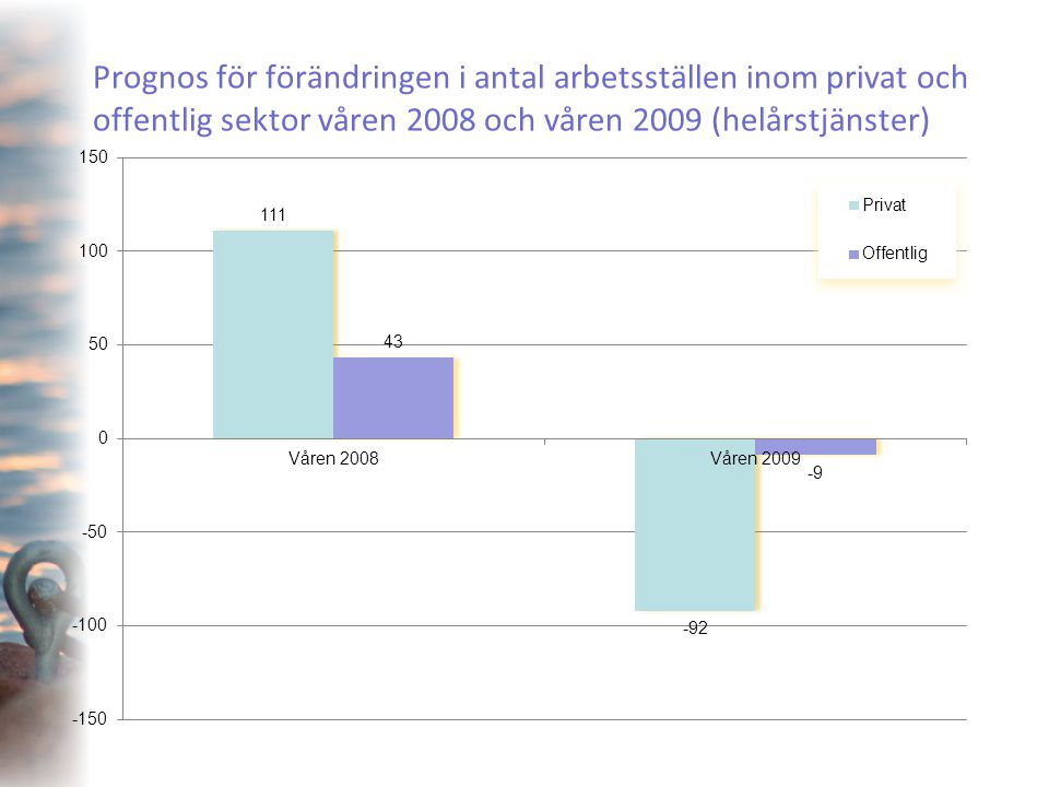 Prognos över förändringen i antalet arbetsställen inom den offentliga sektorn AntalProcent Totalt-9,0-0,3 Kommunsektorn110,9 Hälso- och sjukvården (offentliga)40,4 Skolorna-3-0,5 Landskapsregeringen-14-3,1 Statliga sektorn-7-4,2