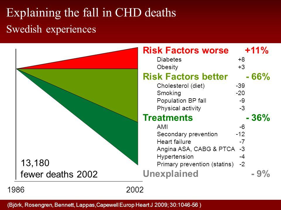 13,180 fewer deaths 2002 20021986 Risk Factors worse+11% Diabetes +8 Obesity +3 Risk Factors better- 66% Cholesterol (diet)-39 Smoking-20 Population B