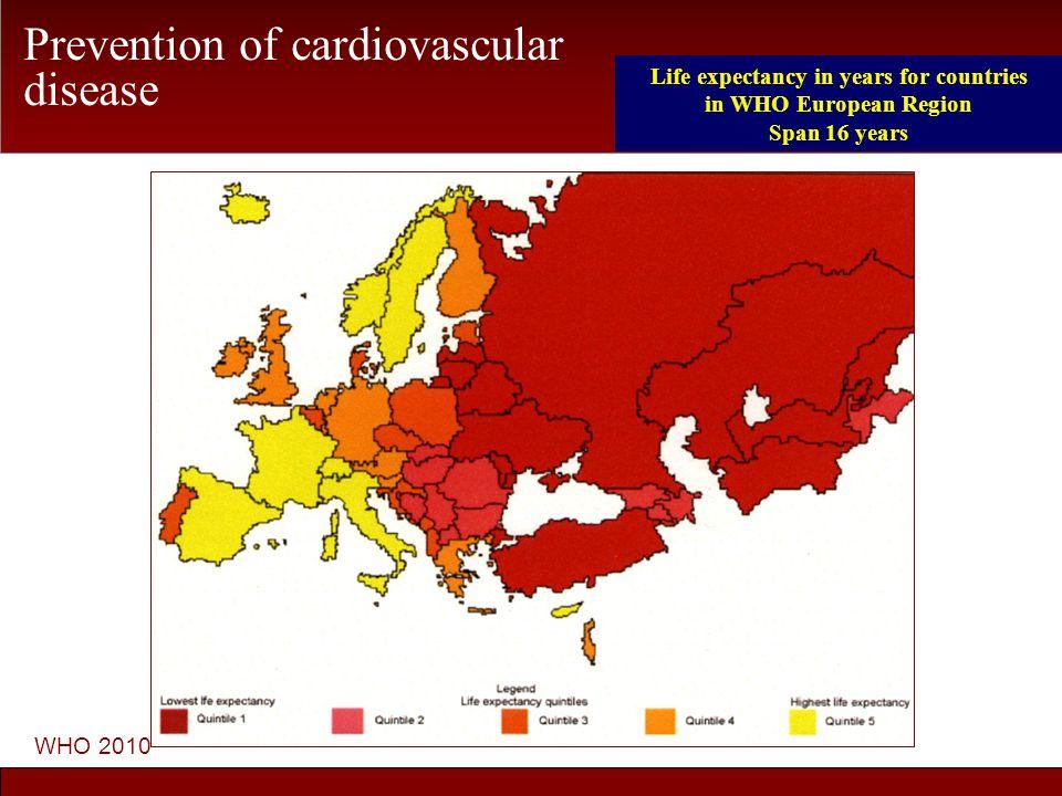 Risk Factors worse 1820 extra deaths Cholesterol (+1.03 mmol/l) +77% Diabetes +19% BMI+4% Smoking+1% Treatments 370 fewer deaths (Critchley, Capewell et al.