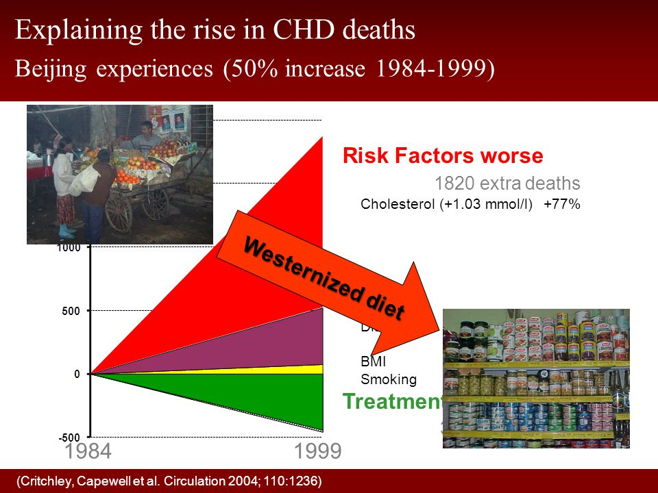 Risk Factors worse 1820 extra deaths Cholesterol (+1.03 mmol/l) +77% Diabetes +19% BMI+4% Smoking+1% Treatments 370 fewer deaths (Critchley, Capewell