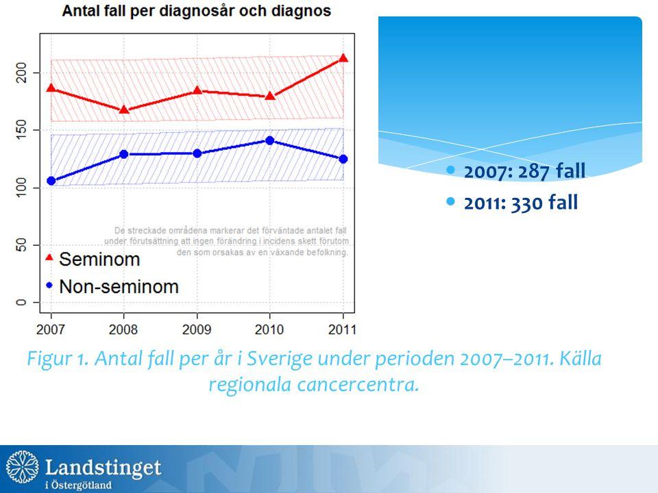 2007: 287 fall 2011: 330 fall Figur 1. Antal fall per år i Sverige under perioden 2007–2011. Källa regionala cancercentra.