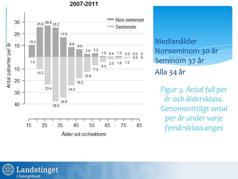 Prognosgruppsfördelninge n har ändrats, både i Sverige 1995-2003 (65%, 19%, 16%) och jämfört med historiska data 1997 (56%, 26%, 16%).