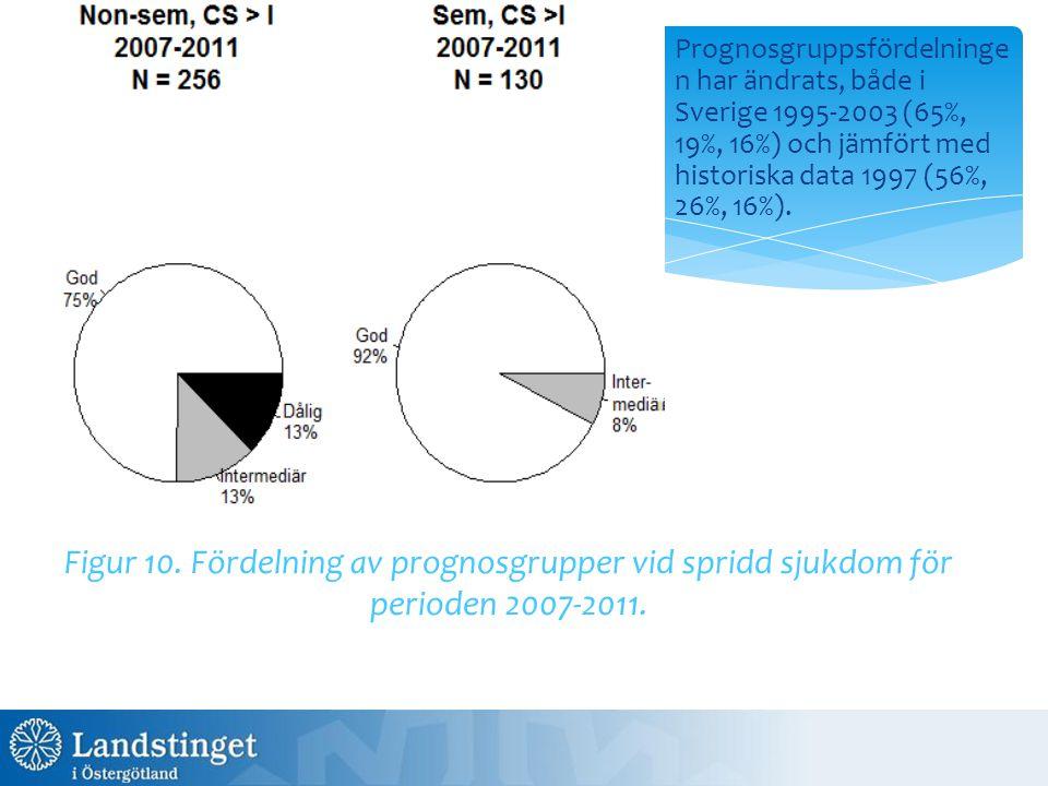 Prognosgruppsfördelninge n har ändrats, både i Sverige 1995-2003 (65%, 19%, 16%) och jämfört med historiska data 1997 (56%, 26%, 16%). Figur 10. Förde