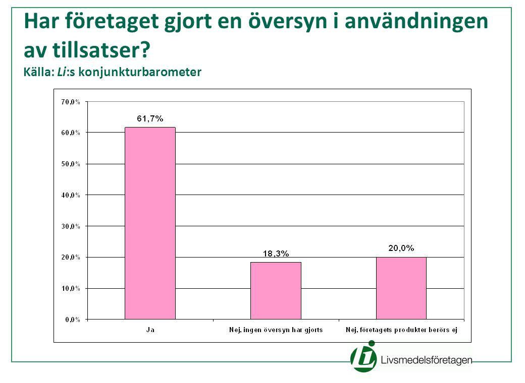 Har företaget gjort en översyn i användningen av tillsatser Källa: Li:s konjunkturbarometer