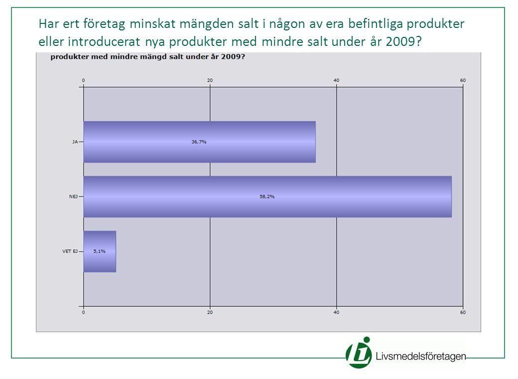 Rubrik text Har ert företag minskat mängden salt i någon av era befintliga produkter eller introducerat nya produkter med mindre salt under år 2009?
