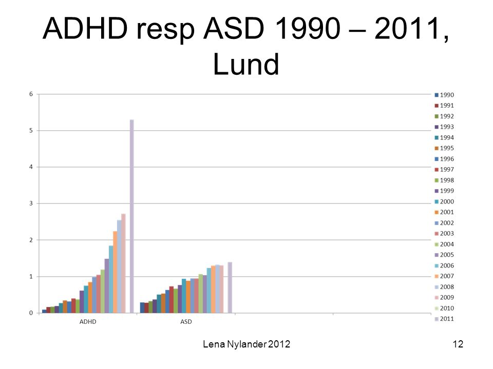 ADHD resp ASD 1990 – 2011, Lund Lena Nylander 201212
