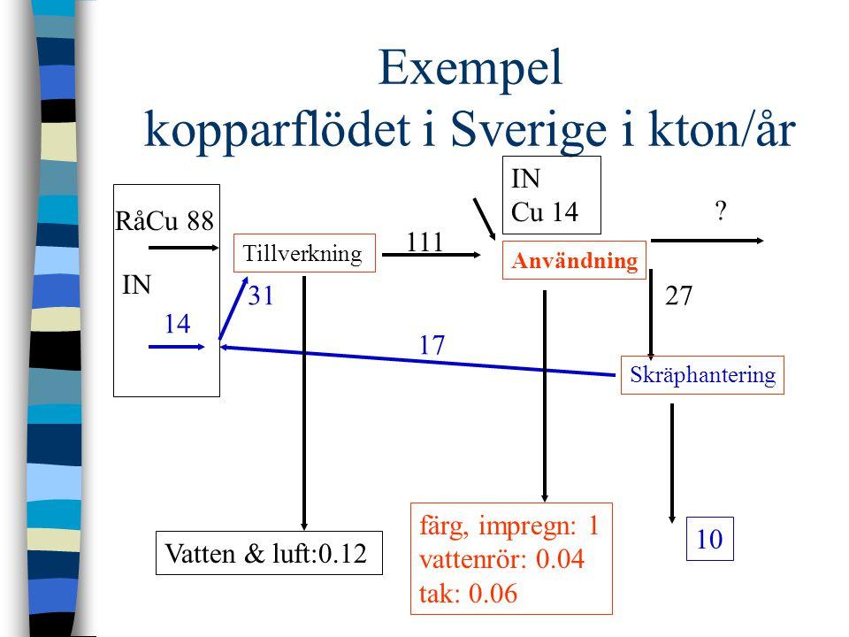 Exempel kopparflödet i Sverige i kton/år Tillverkning RåCu 88 14 111 Användning IN Cu 14 27 Skräphantering 17 31 Vatten & luft:0.12 färg, impregn: 1 v