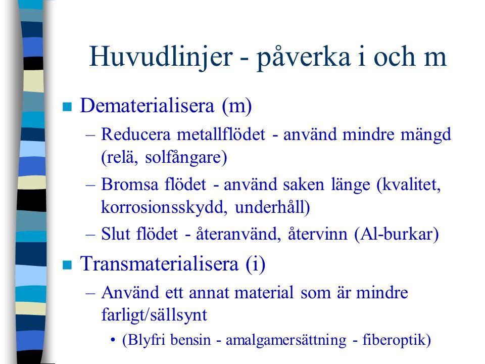 Huvudlinjer - påverka i och m n Dematerialisera (m) –Reducera metallflödet - använd mindre mängd (relä, solfångare) –Bromsa flödet - använd saken läng