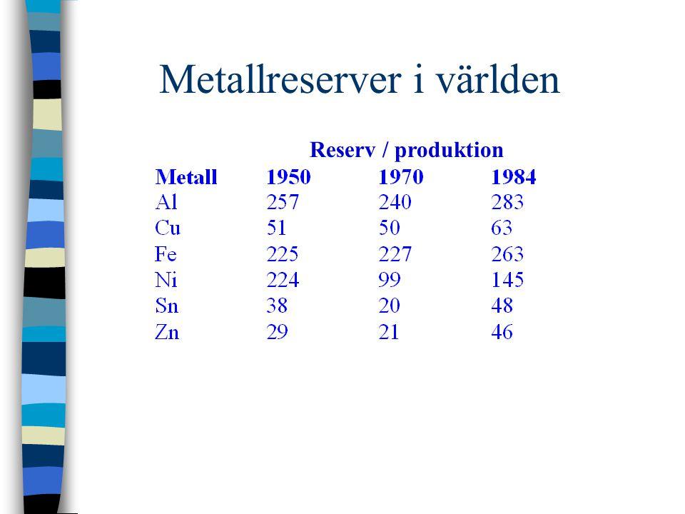 Metallreserver i världen Reserv / produktion