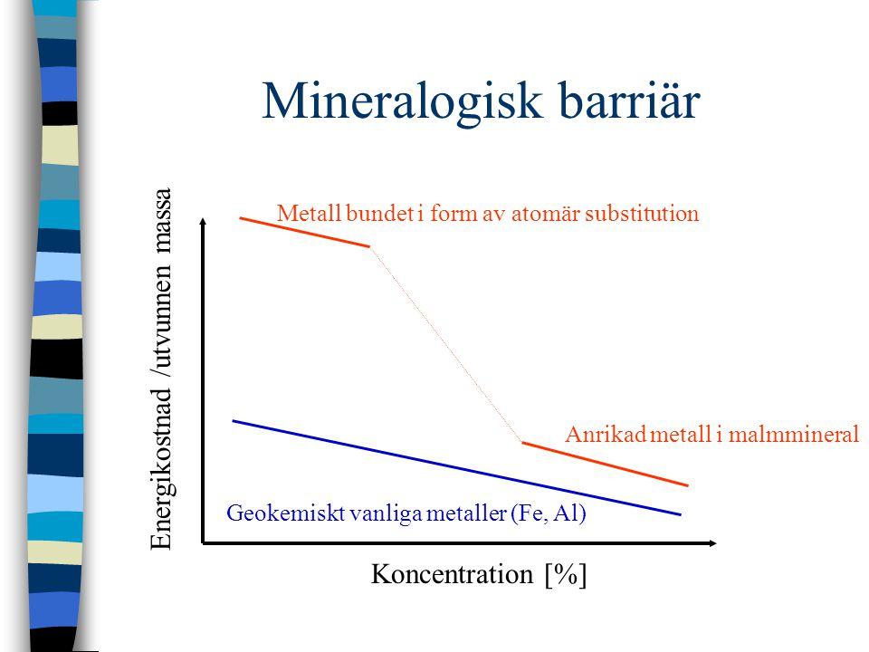 Mineralogisk barriär Koncentration [%] Energikostnad /utvunnen massa Geokemiskt vanliga metaller (Fe, Al) Metall bundet i form av atomär substitution Anrikad metall i malmmineral