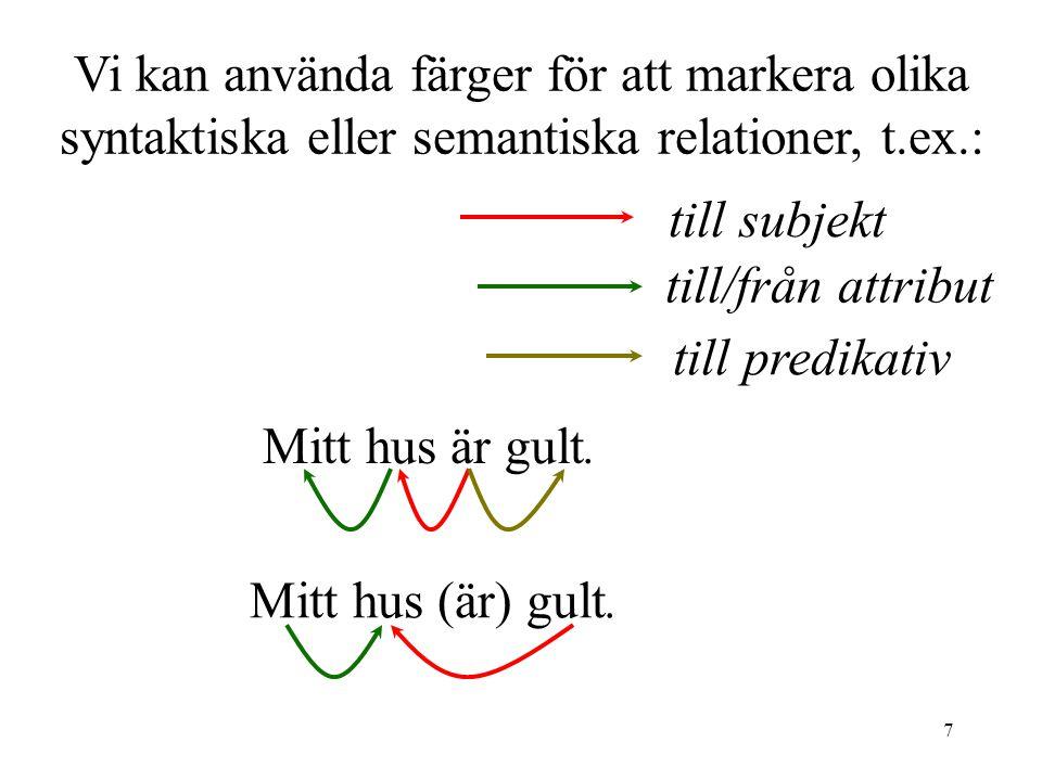 7 Vi kan använda färger för att markera olika syntaktiska eller semantiska relationer, t.ex.: Mitt hus är gult.