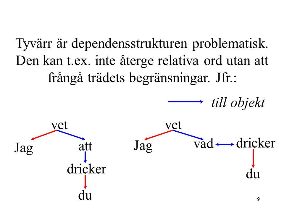 20 I skäggväxt besätter växt samma nod som växa; växt i denna betydelse är ett syntaktiskt derivat av växa.