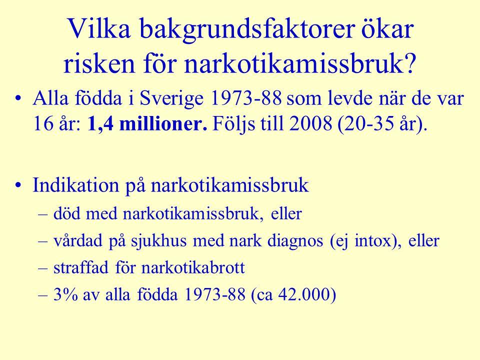 Vilka bakgrundsfaktorer ökar risken för narkotikamissbruk? Alla födda i Sverige 1973-88 som levde när de var 16 år: 1,4 millioner. Följs till 2008 (20