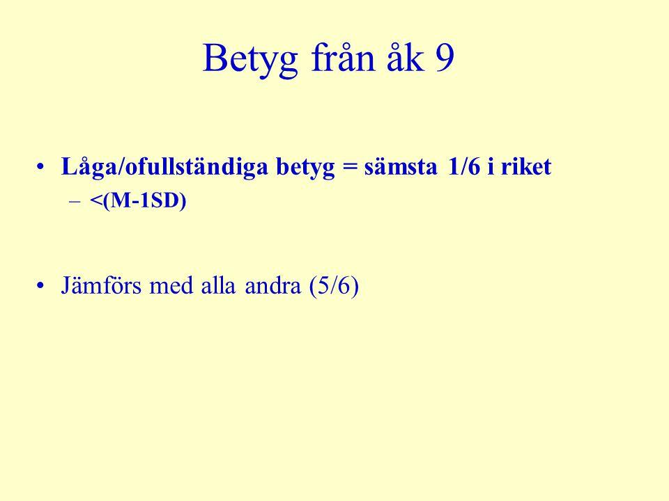 Betyg från åk 9 Låga/ofullständiga betyg = sämsta 1/6 i riket –<(M-1SD) Jämförs med alla andra (5/6)
