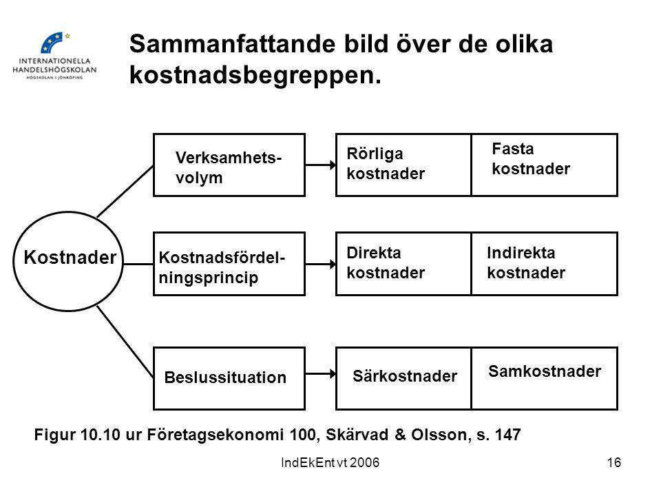 IndEkEnt vt 200616 Kostnader Verksamhets- volym Kostnadsfördel- ningsprincip Beslussituation Rörliga kostnader Fasta kostnader Direkta kostnader Indir