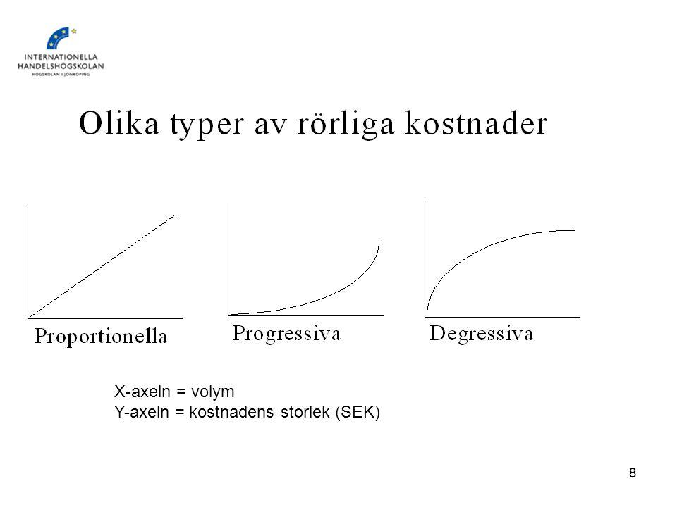 IndEkEnt vt 20068 X-axeln = volym Y-axeln = kostnadens storlek (SEK)