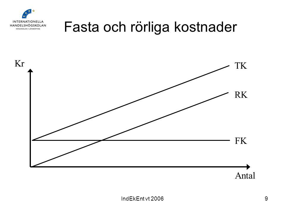 IndEkEnt vt 20069 Fasta och rörliga kostnader RK TK FK Kr Antal