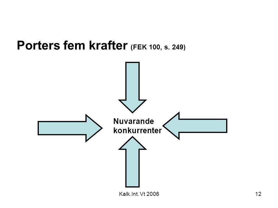 Kalk.Int. Vt 200612 Porters fem krafter (FEK 100, s. 249) Nuvarande konkurrenter