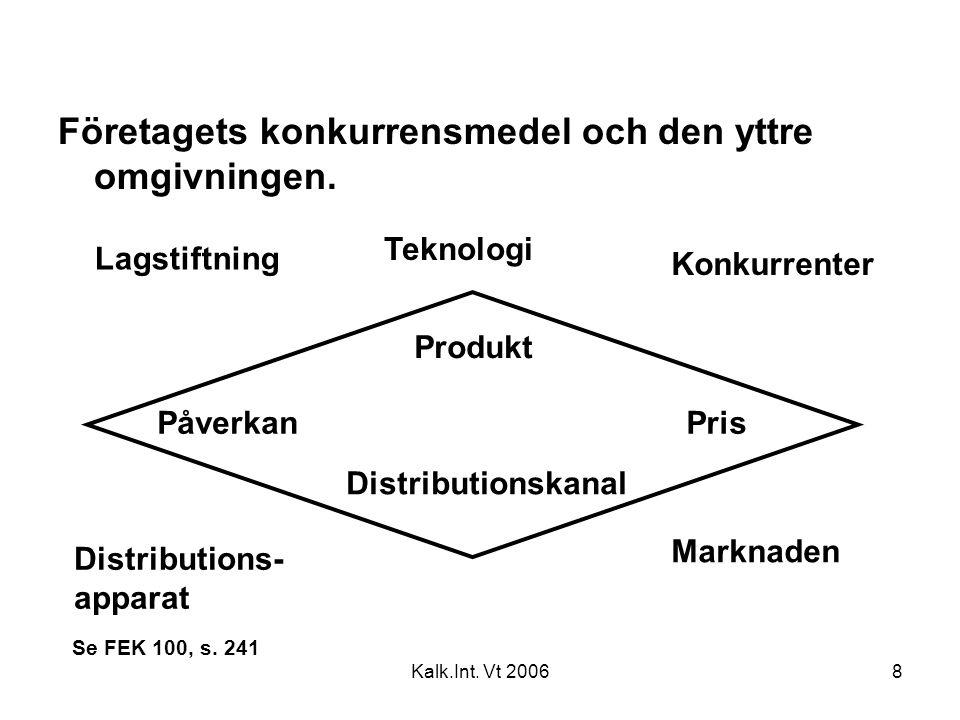 Kalk.Int. Vt 20068 Företagets konkurrensmedel och den yttre omgivningen. Lagstiftning PrisPåverkan Produkt Distributions- apparat Distributionskanal M