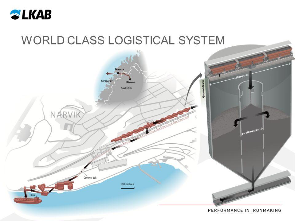 WORLD CLASS LOGISTICAL SYSTEM