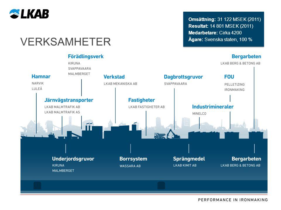 Miljö- och riskreducerande åtgärder 100 MSEK Ny tillsatsmedelhantering 300 MSEK Markköp 50 MSEK Uppgradering Lundbergsschaktet 300 MSEK 4 nya lok och 5 nya vagnsätt Effektivare tågföring PÅGÅENDE OCH BESLUTADE INVESTERINGAR I NARVIK CIRKA 1 MILJARD KRONOR