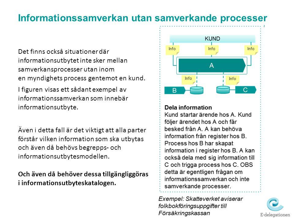 Informationssamverkan utan samverkande processer Det finns också situationer där informationsutbytet inte sker mellan samverkansprocesser utan inom en