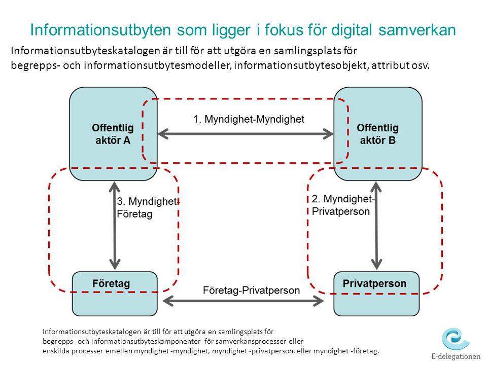 Informationsutbyten som ligger i fokus för digital samverkan Informationsutbyteskatalogen är till för att utgöra en samlingsplats för begrepps- och in