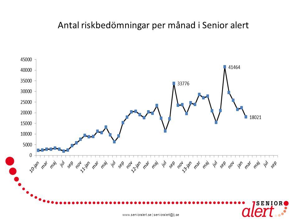 www.senioralert.se | senioralert@lj.se Antal riskbedömningar per månad i Senior alert