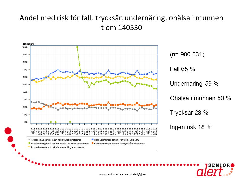www.senioralert.se | senioralert@lj.se Andel med risk för fall, trycksår, undernäring, ohälsa i munnen t om 140530 (n= 900 631) Fall 65 % Undernäring 59 % Ohälsa i munnen 50 % Trycksår 23 % Ingen risk 18 %