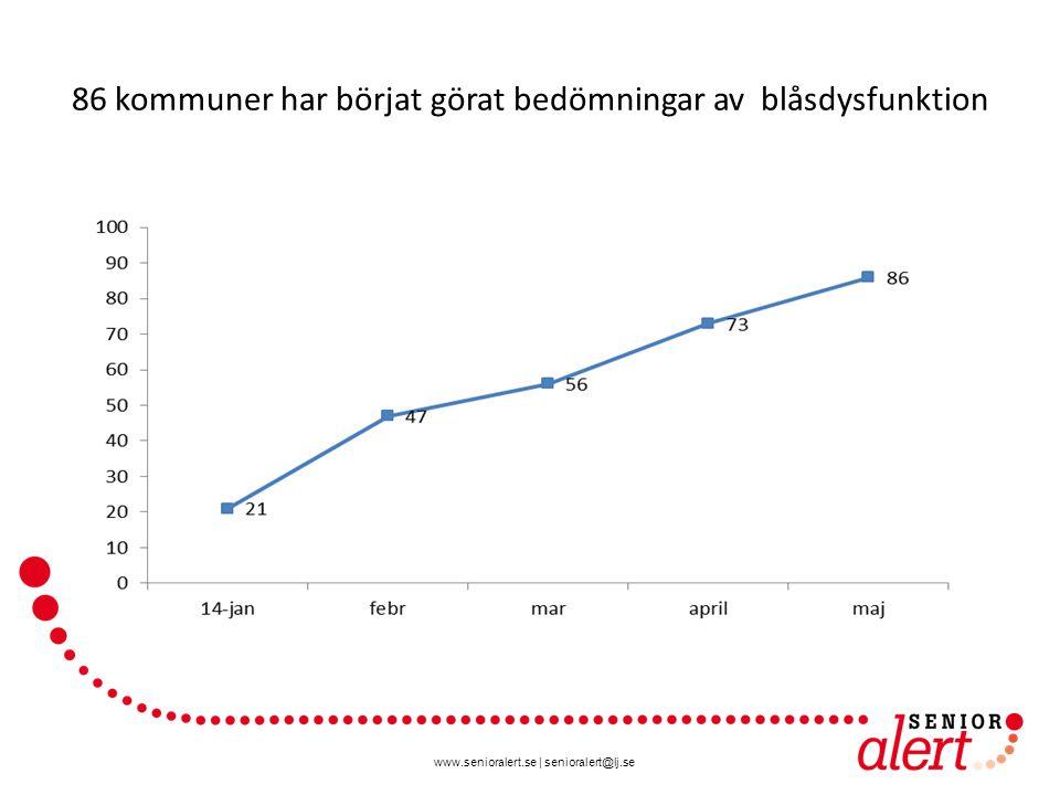 www.senioralert.se | senioralert@lj.se 86 kommuner har börjat görat bedömningar av blåsdysfunktion