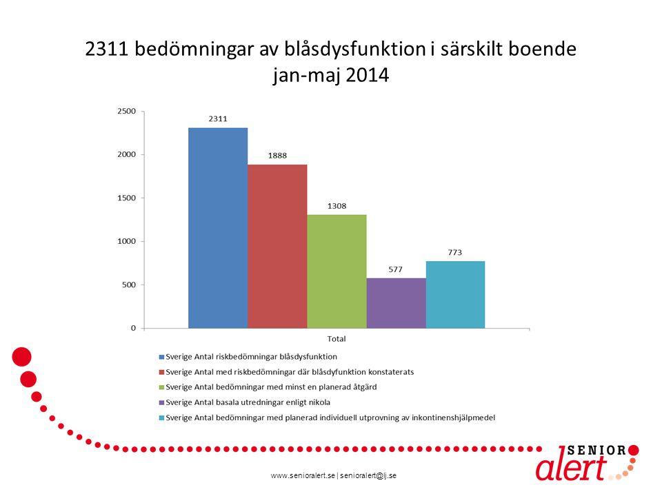 www.senioralert.se | senioralert@lj.se 2311 bedömningar av blåsdysfunktion i särskilt boende jan-maj 2014