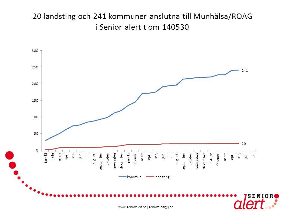 www.senioralert.se | senioralert@lj.se 20 landsting och 241 kommuner anslutna till Munhälsa/ROAG i Senior alert t om 140530