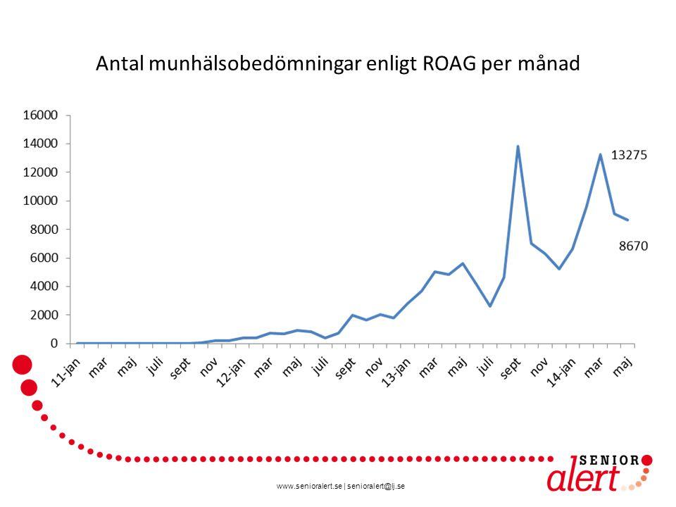 www.senioralert.se | senioralert@lj.se Antal munhälsobedömningar enligt ROAG per månad