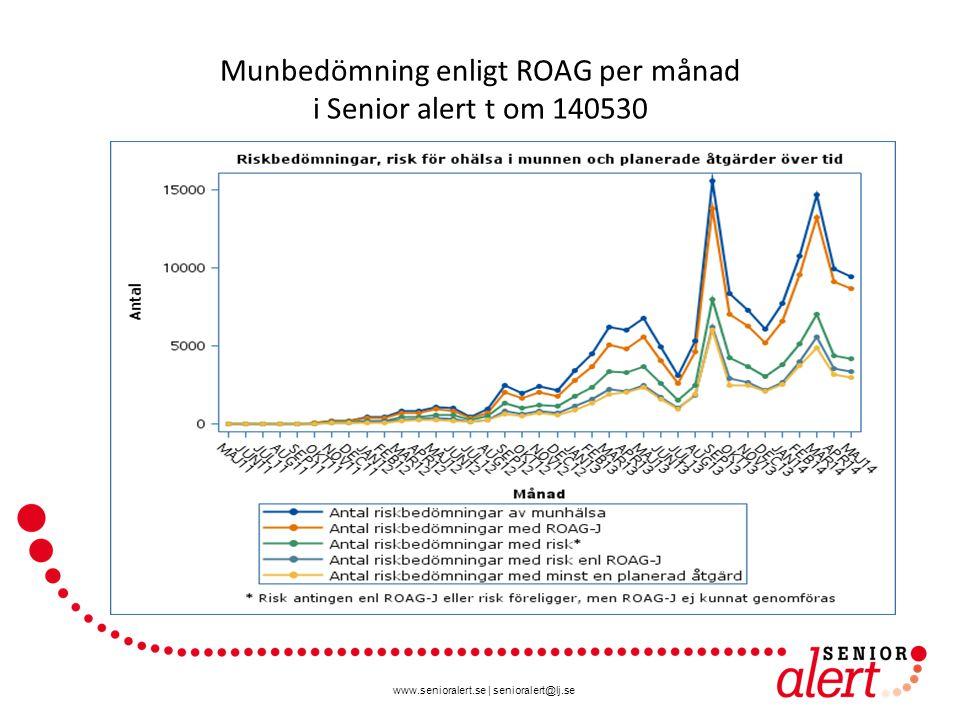 www.senioralert.se | senioralert@lj.se Munbedömning enligt ROAG per månad i Senior alert t om 140530