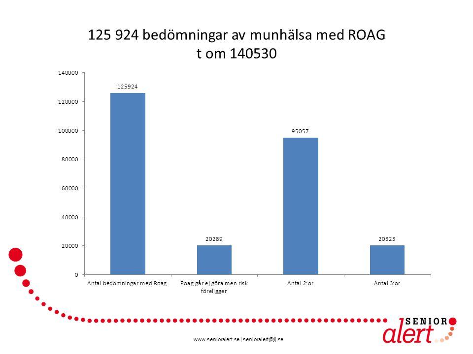 www.senioralert.se | senioralert@lj.se 125 924 bedömningar av munhälsa med ROAG t om 140530