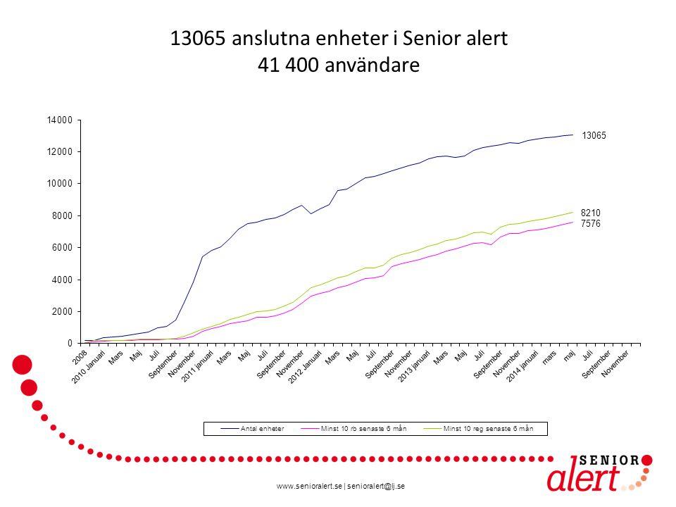 www.senioralert.se | senioralert@lj.se 13065 anslutna enheter i Senior alert 41 400 användare