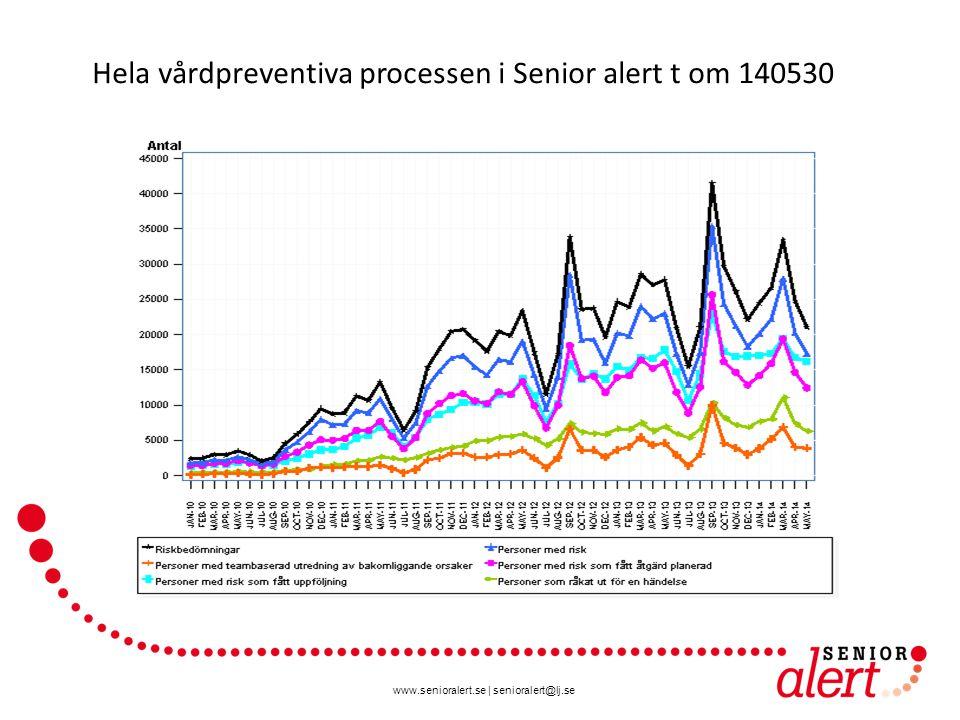 www.senioralert.se | senioralert@lj.se 900631 riskbedömningar i Senior alert t om 140530