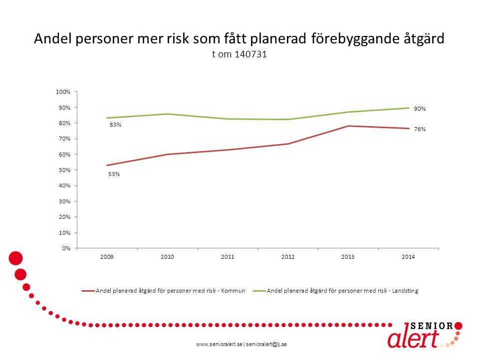 www.senioralert.se | senioralert@lj.se Andel personer mer risk som fått planerad förebyggande åtgärd t om 140731