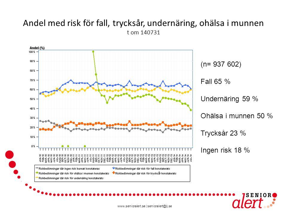 www.senioralert.se | senioralert@lj.se Andel med risk för fall, trycksår, undernäring, ohälsa i munnen t om 140731 (n= 937 602) Fall 65 % Undernäring 59 % Ohälsa i munnen 50 % Trycksår 23 % Ingen risk 18 %