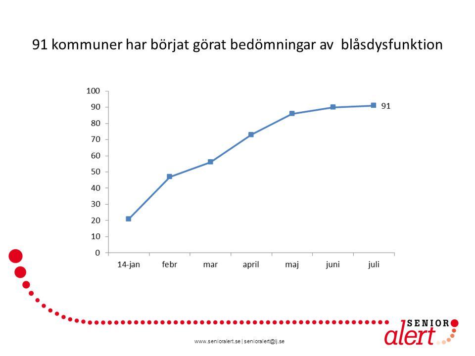 www.senioralert.se | senioralert@lj.se 91 kommuner har börjat görat bedömningar av blåsdysfunktion